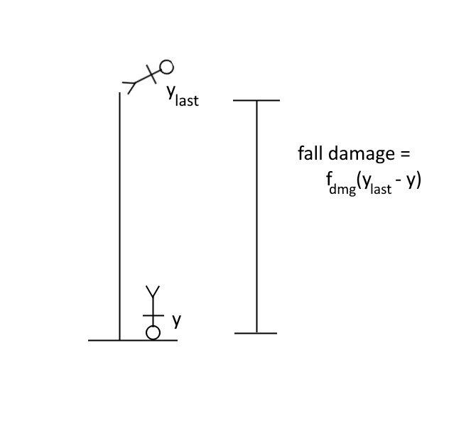 Shows the relation between the last y-coordinate, y-coordinate, and fall damage.